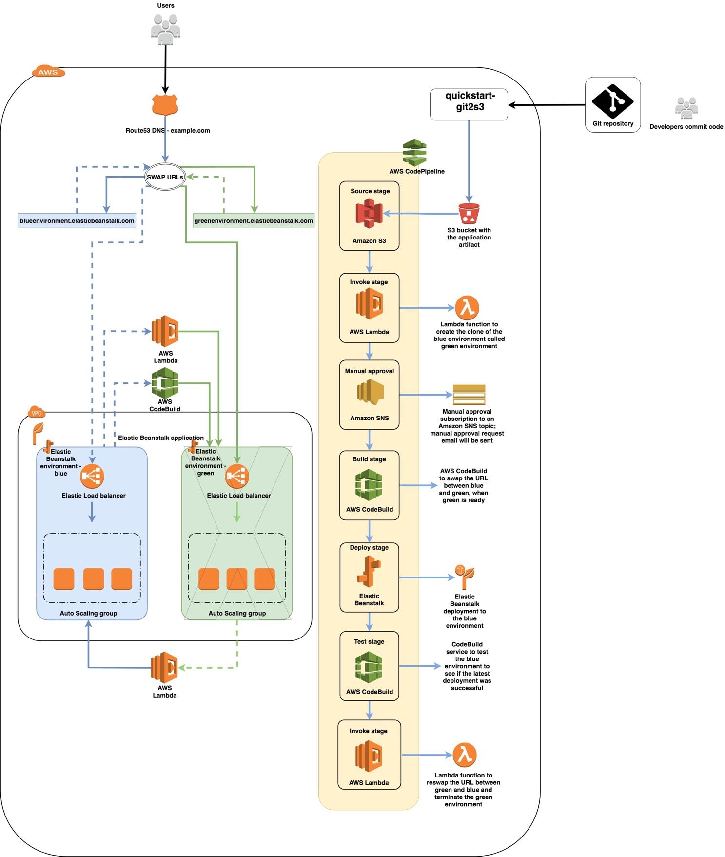 GitHub - aws-quickstart/quickstart-codepipeline-bluegreen