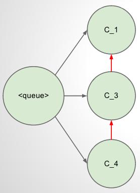 Leader Queue diagram