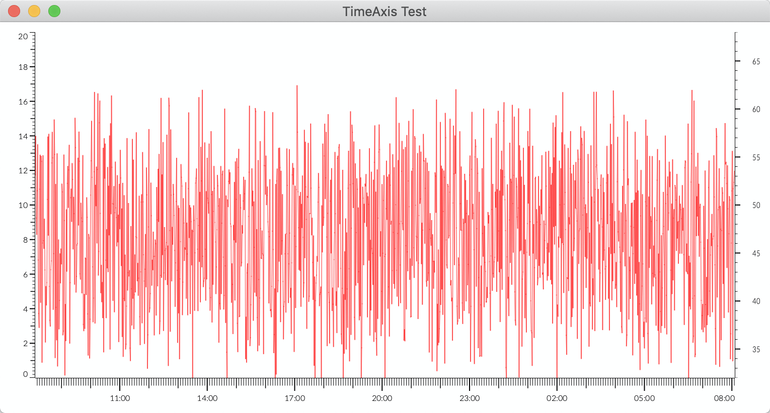 Time based x-axis