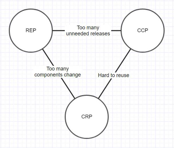 Tension Diagram