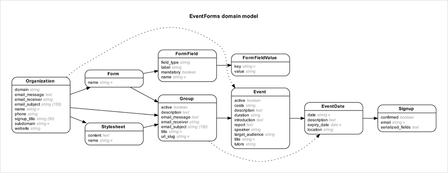 Github Voormediarails Erd Generate Entity Relationship Diagrams