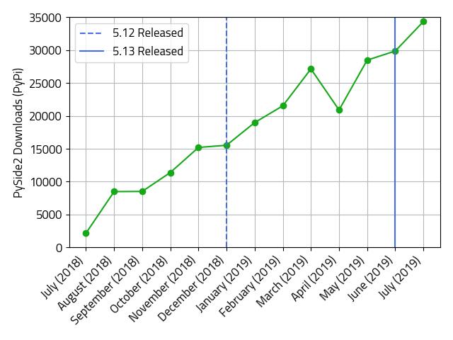 첫 번째 안정 버전 5.12.0 출시 이후 PyPi 다운로드