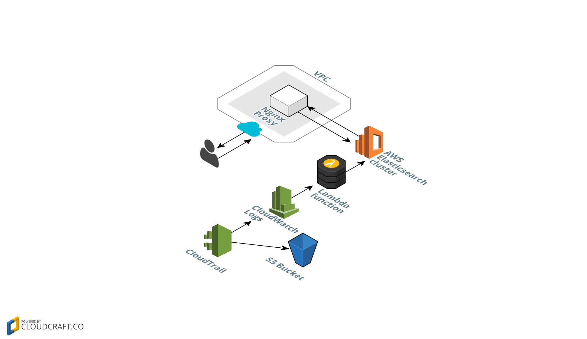 cloudtrail-aws-elasticsearch/README md at master