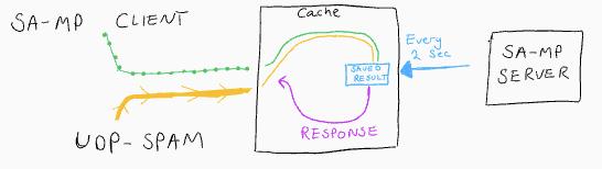 GitHub - dennorske/samp-packet-proxy: A python script that helps UDP
