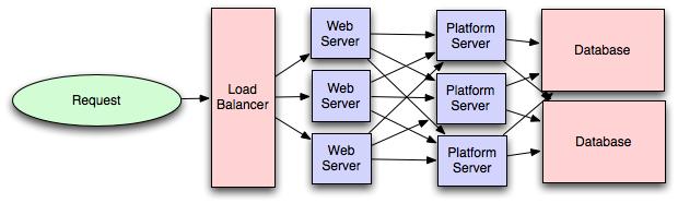 load balancer model