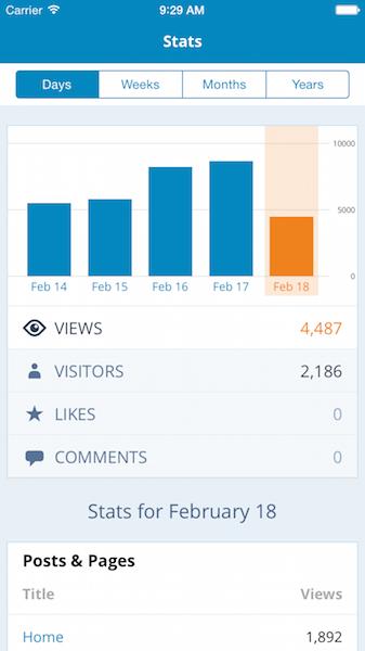 WordPressCom-Stats-iOS Screenshot
