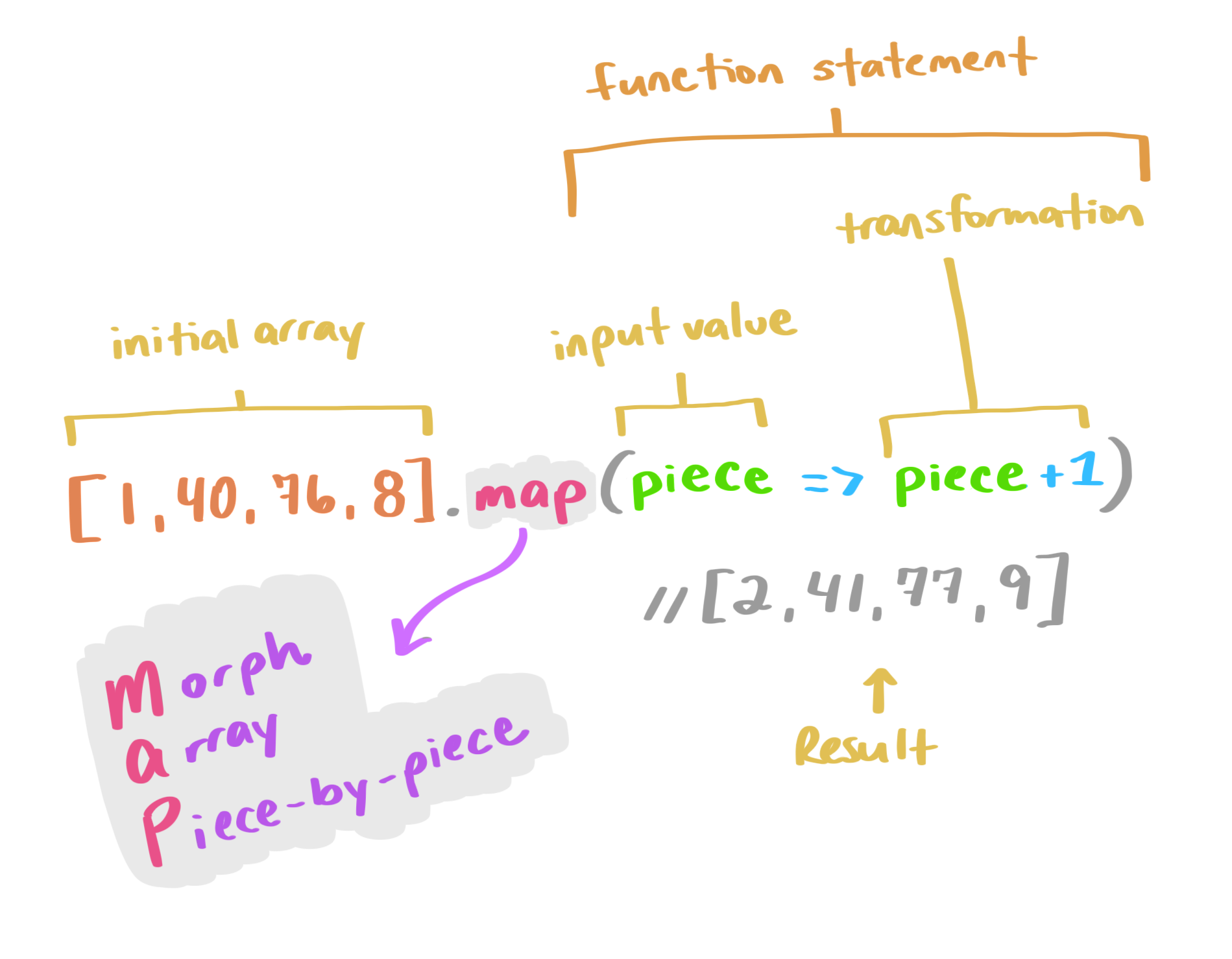 本节代码图解