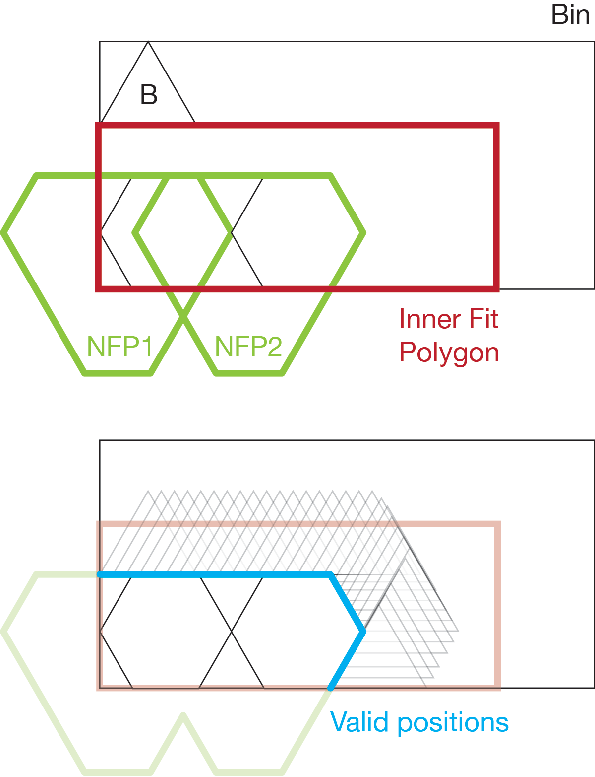 No Fit Polygon example