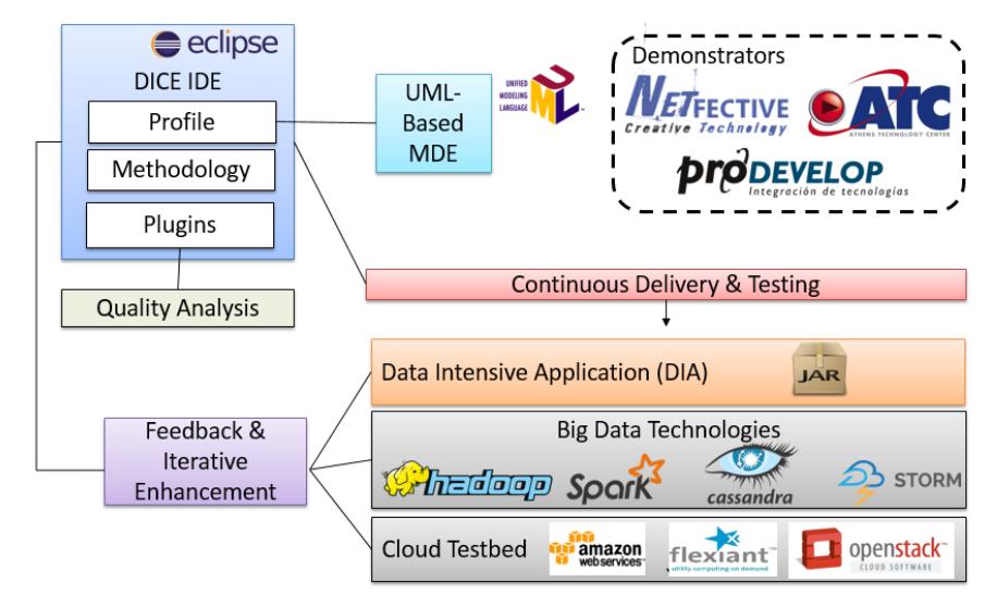 DICE Framework