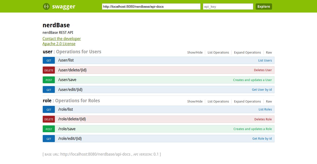 Swagger REST API representation