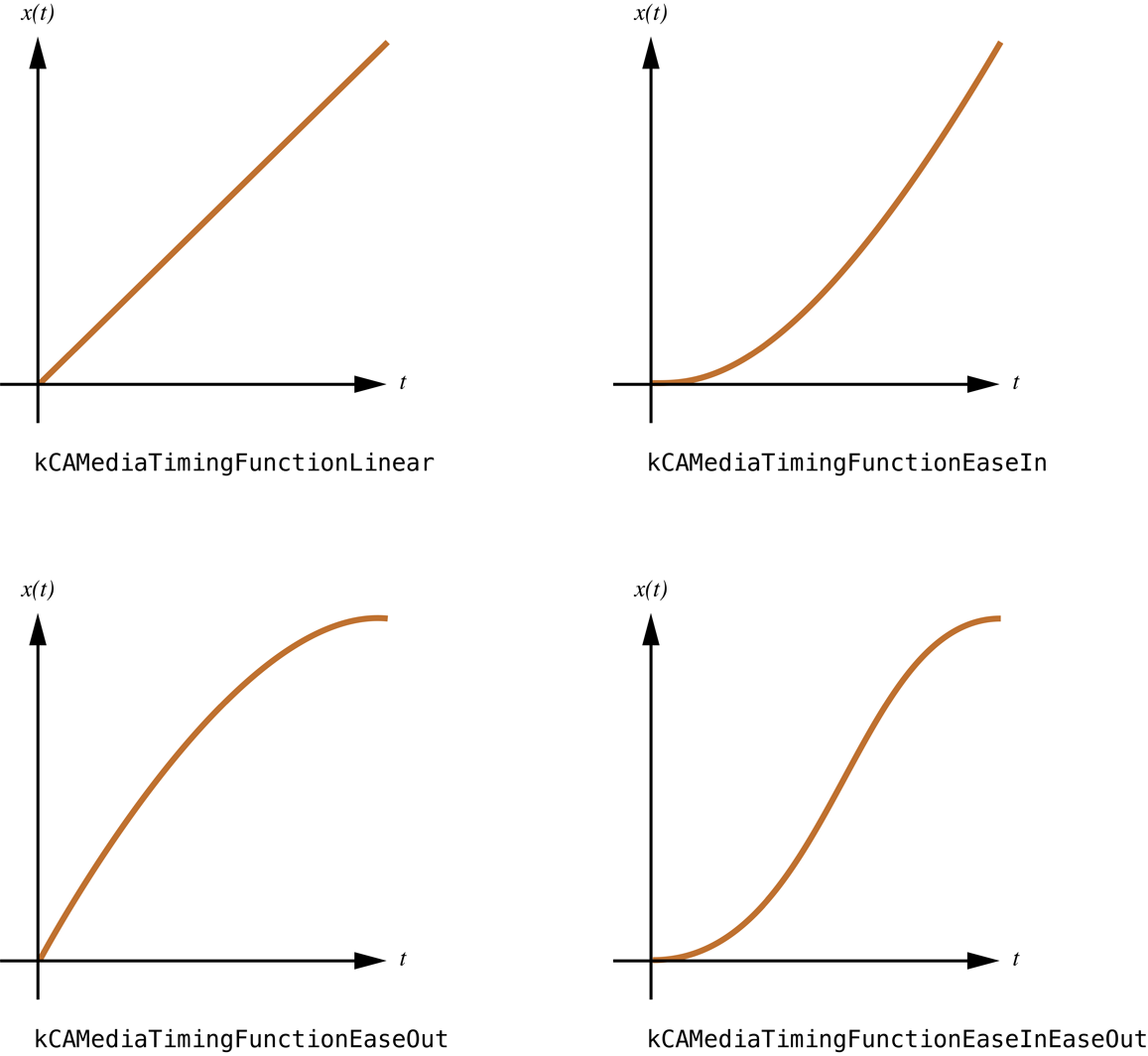 Bezier curves of Core Animation timing functions