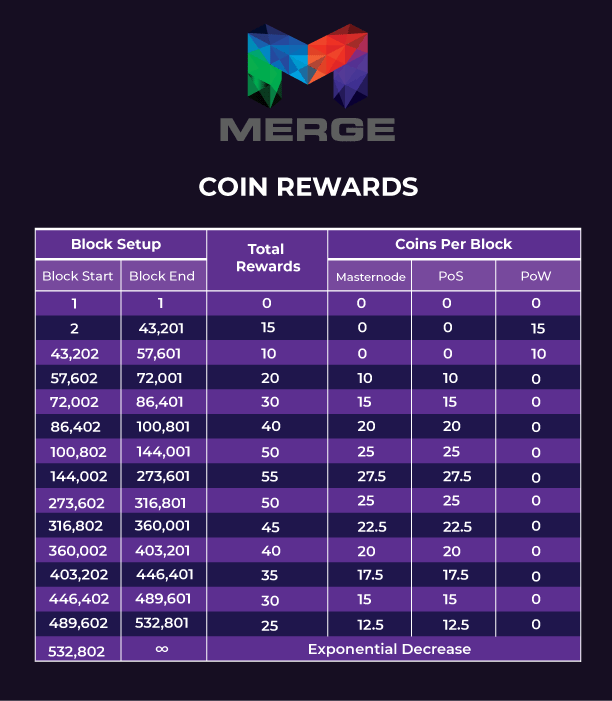 Merge Coin Reward Distribution