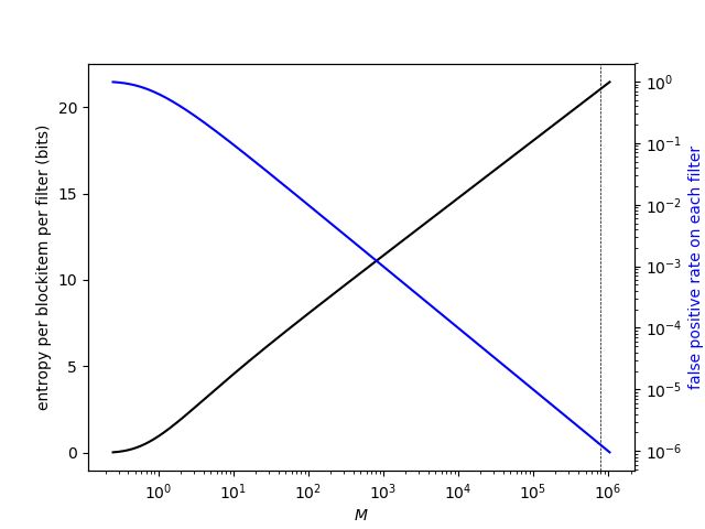 Plot of entropy and false positive rate for various M