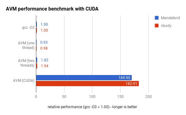 Benchmark with CUDA