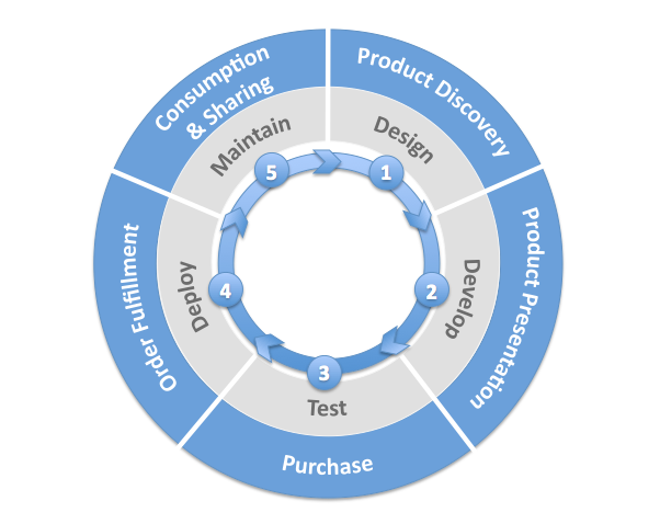 Simplified Commerce Lifecycle