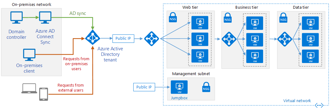 Integrate on-premises AD domains with Azure AD