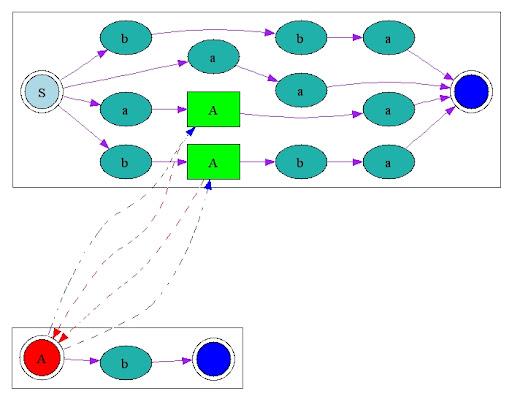 http://lh6.google.com/wei.hu.tw/RzsrrG461OI/AAAAAAAAAEo/xXjdAzgyJsw/grammar_tree.jpg
