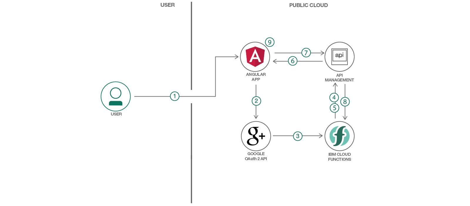 GitHub - IBM/IBM-function-webapp: Utilize IBM Cloud