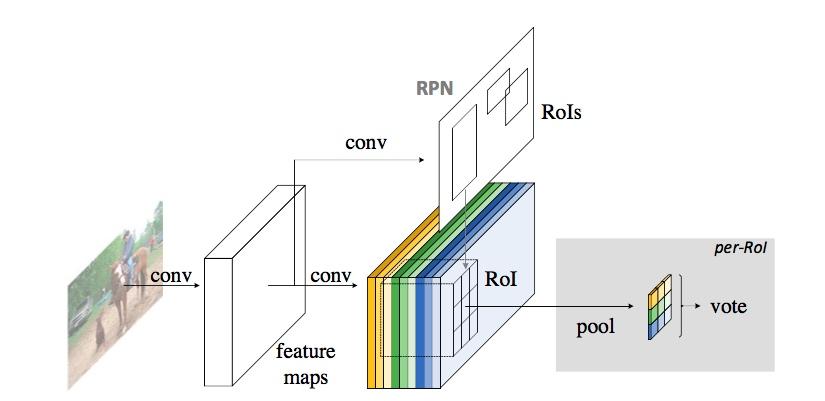 GitHub - princewang1994/R-FCN pytorch: A Pytorch