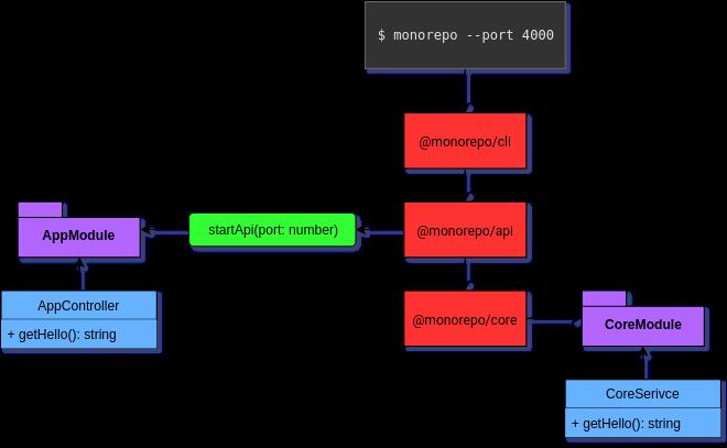 GitHub - BrunnerLivio/nestjs-monorepo-starter: Example NestJS
