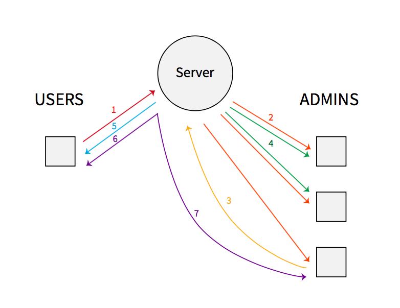 Socket IO Architecture · JumboCode/E4P Wiki · GitHub