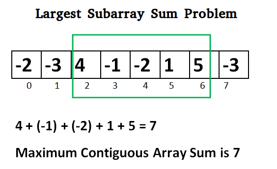 Maximum subarray