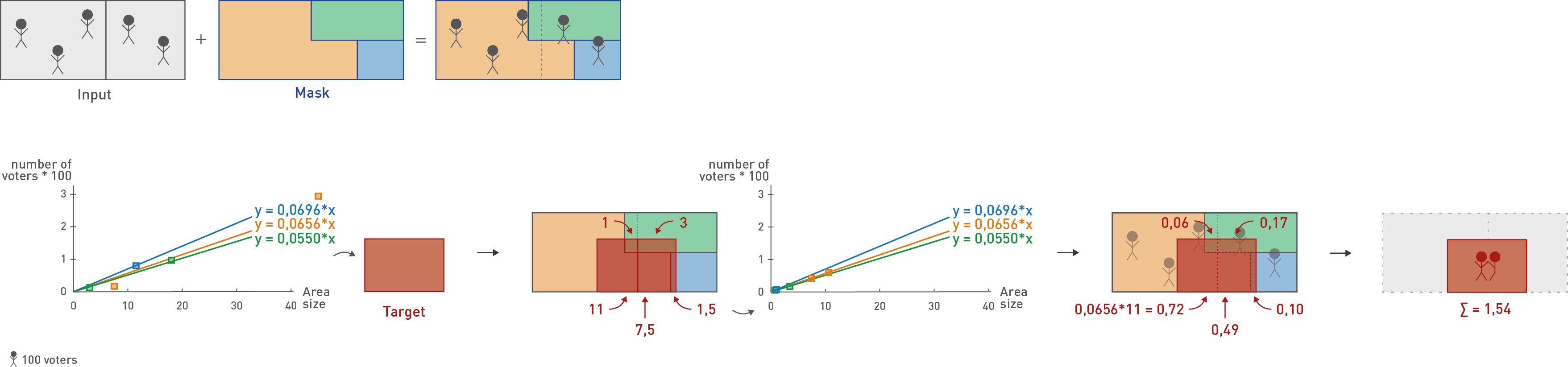LinearRegression