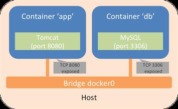bridge_networking