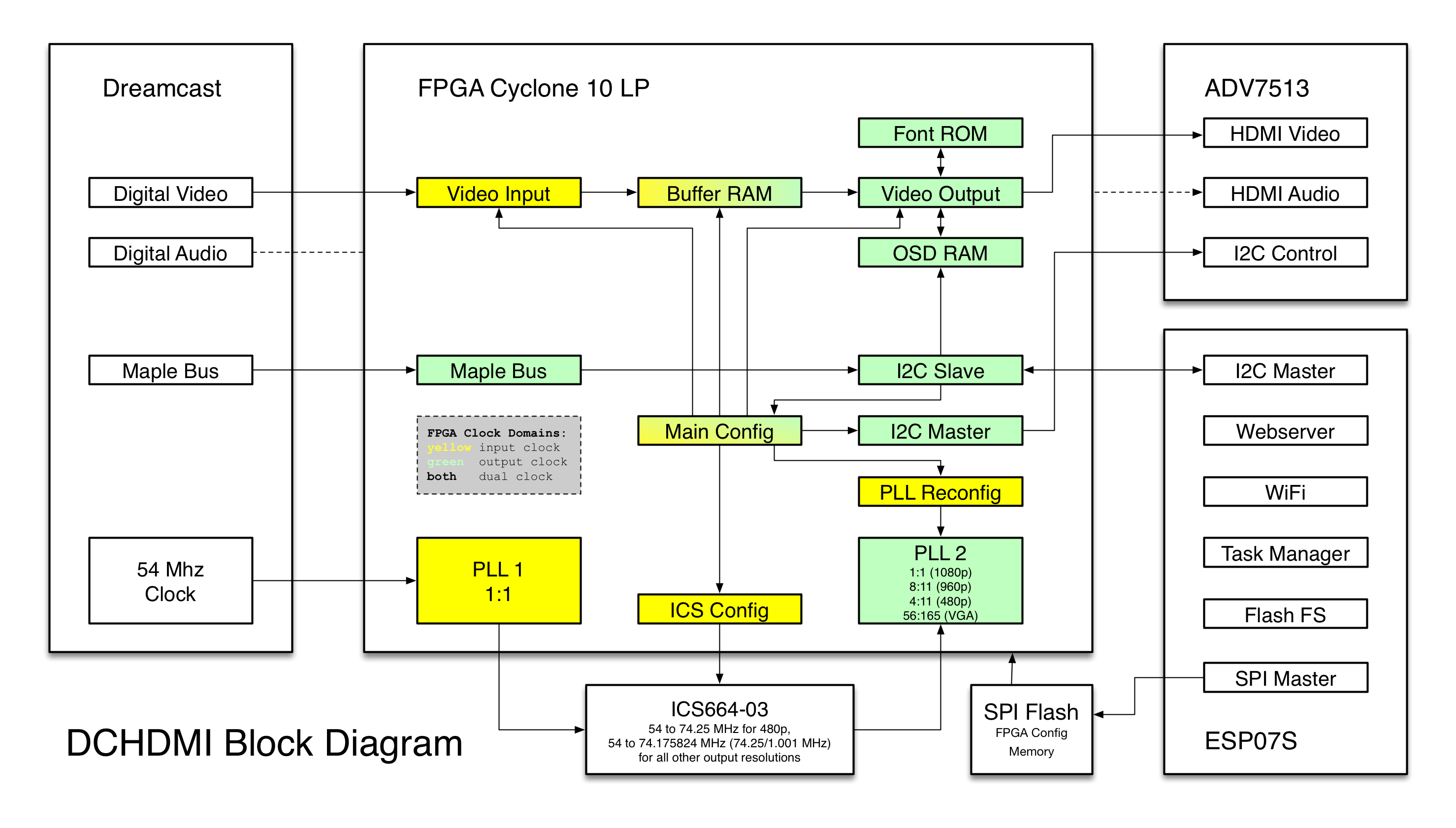 Github Chriz2600 Dreamcasthdmi Dreamcast Hdmi Connector Pin Assignment Block Diagram 2018