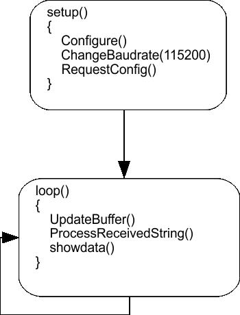 Library reference · RFExplorer/RFExplorer-IoT-for-Arduino Wiki · GitHub