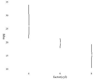 plot of chunk tufteboxplot2