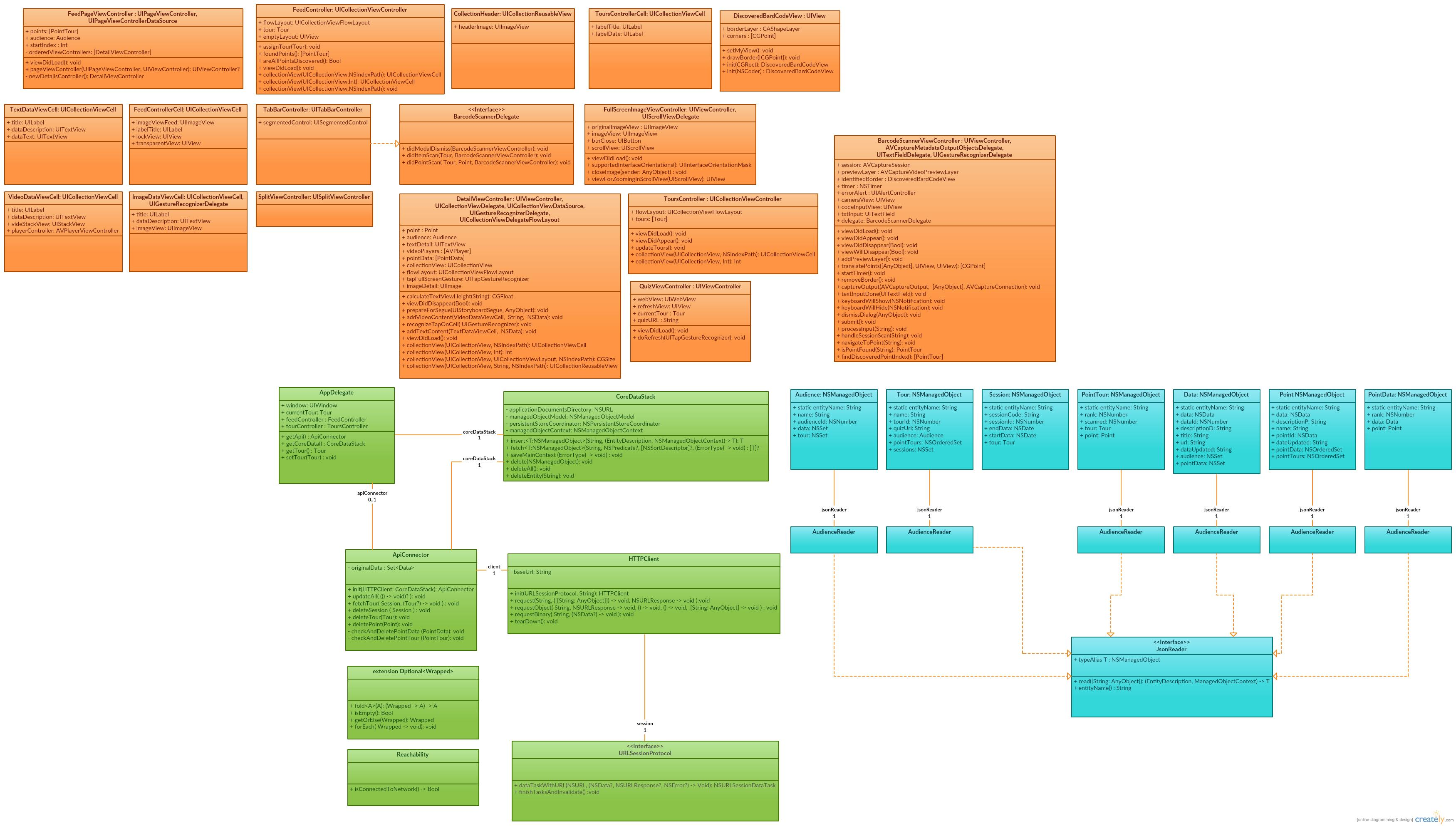 Class diagram kylehodgettshitour ios wiki github ios class diagram ccuart Image collections