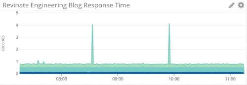 Crabby graph of Revinate Engineering Blog performance