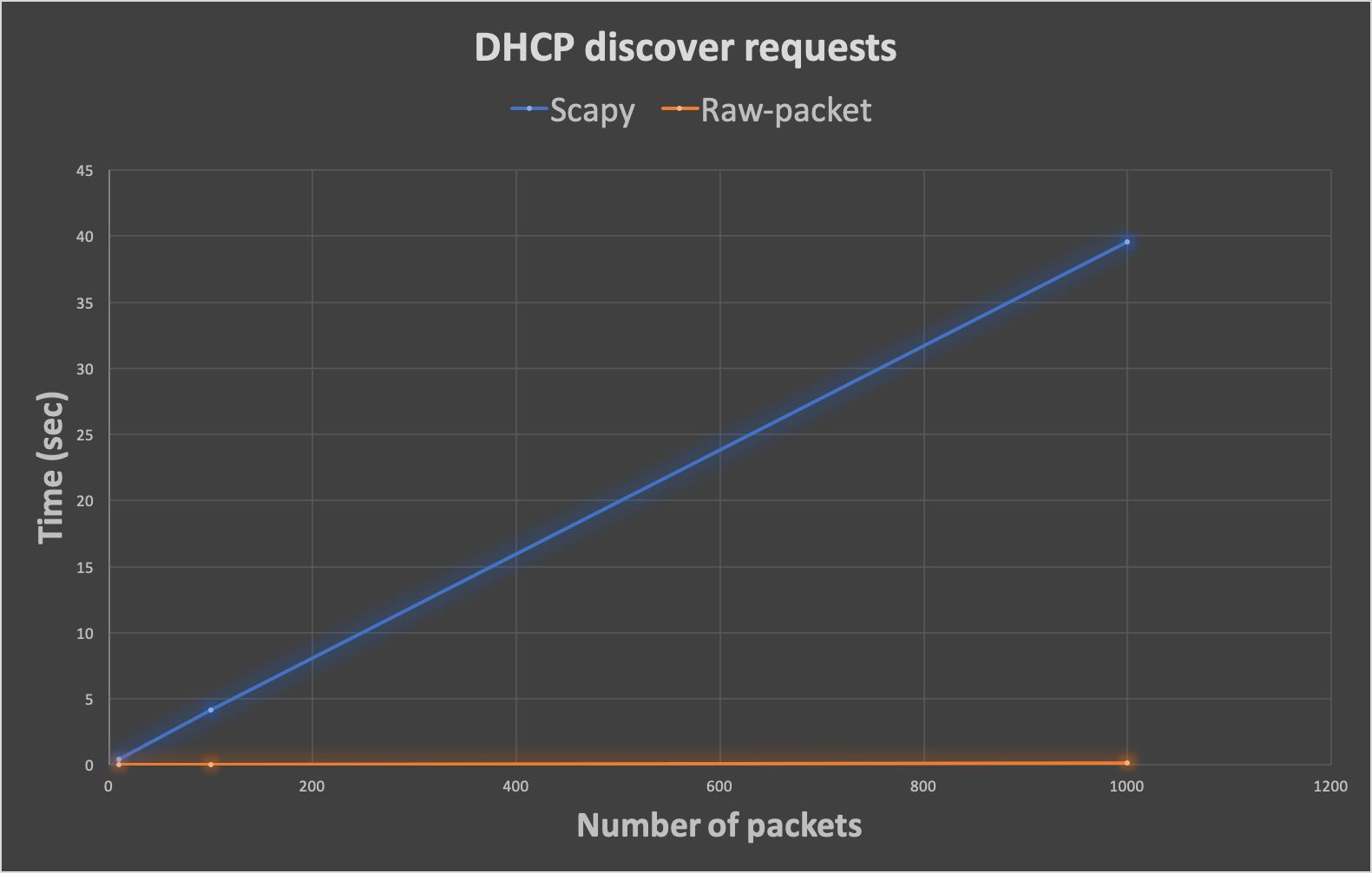 GitHub - raw-packet/raw-packet: Raw-packet Project