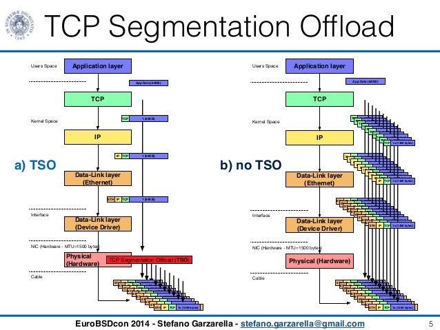 TCP Segmentation Offload