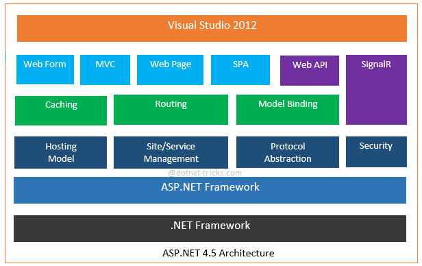 Architecture of ASP.NET 4.5, 2013