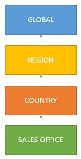 Entity Hierarchy