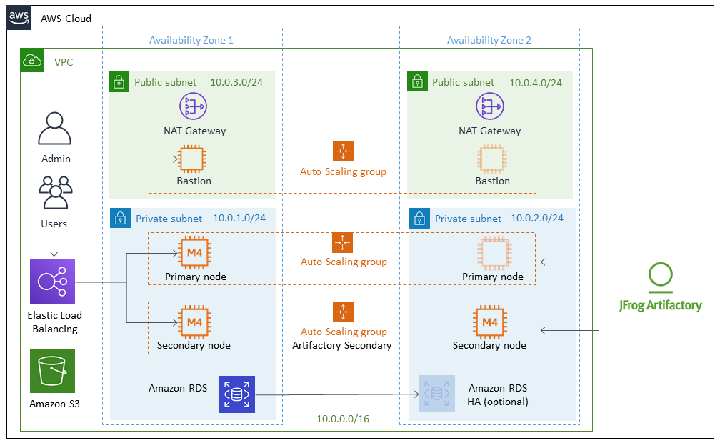 Quick Start architecture for JFrog Artifactory with Amazon EC2 on the AWS Cloud