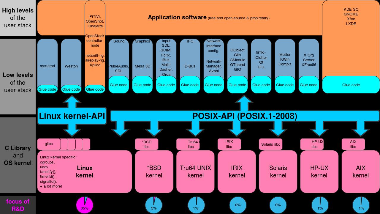 Linux_kernel_API