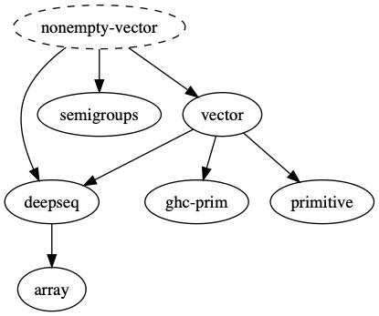nonempty-vector dependencies