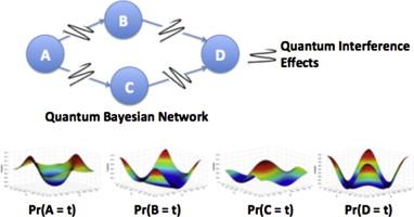 Bayesian Network Sample3