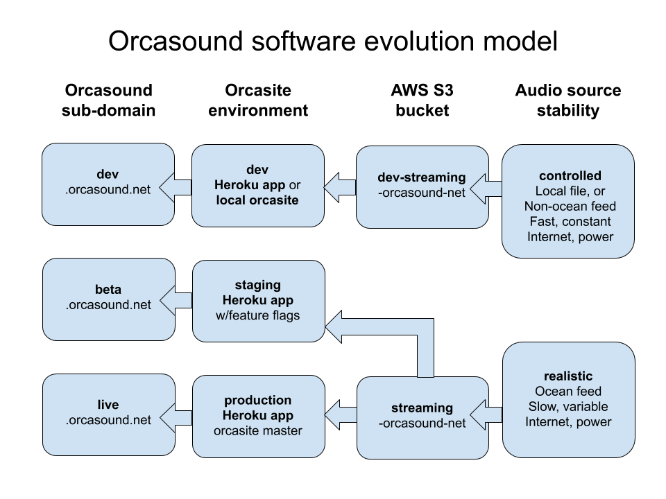 Schematic of Orcasound source-subdomain mapping