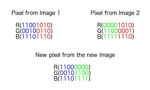 GitHub - kelvins/steganography: Steganography: Hiding an