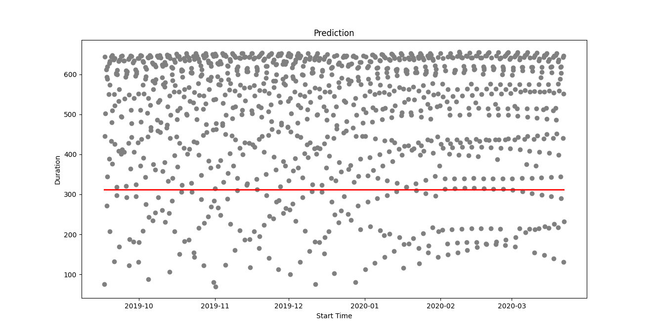 Start Time vs Predicted Duration