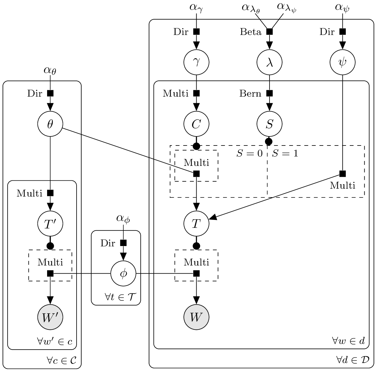 Github jluttinetikz bayesnet tikz library for drawing bayesian citation influence model ccuart