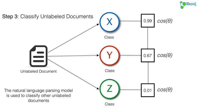 Classify Unlabeled Documents