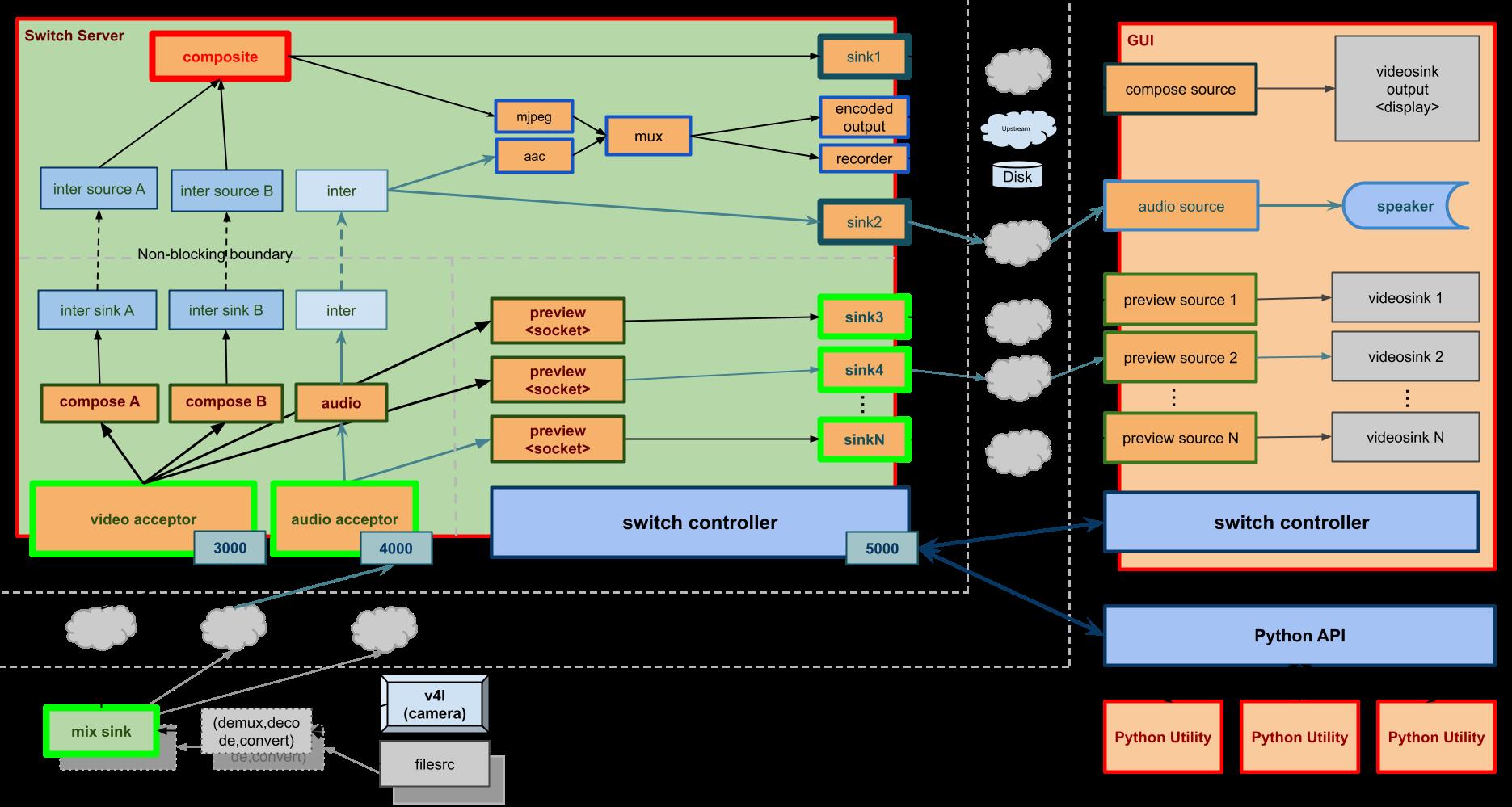 System design diagram