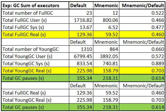 Mnemonic_GC_stats