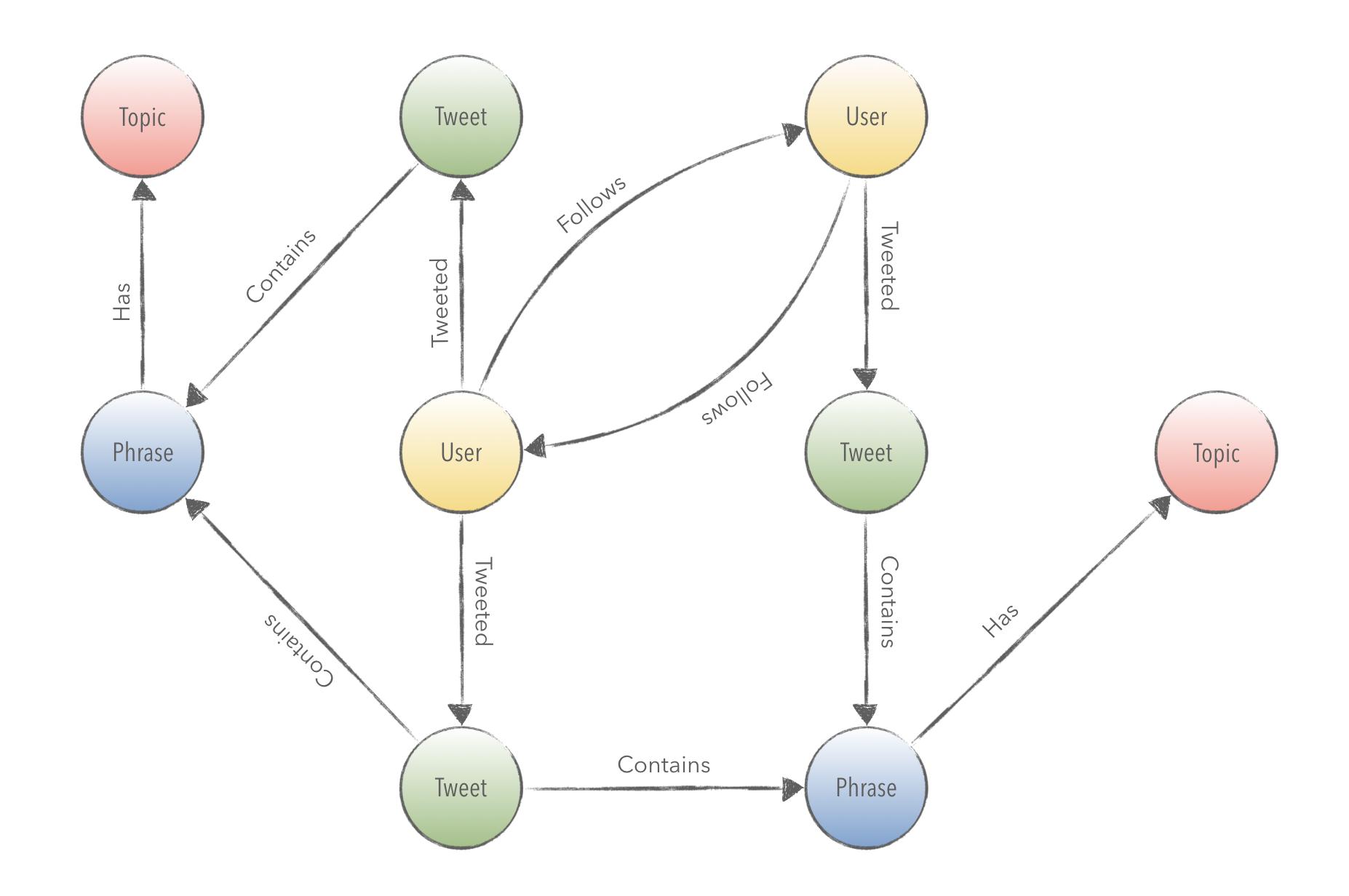 Twitter Graph Data Model