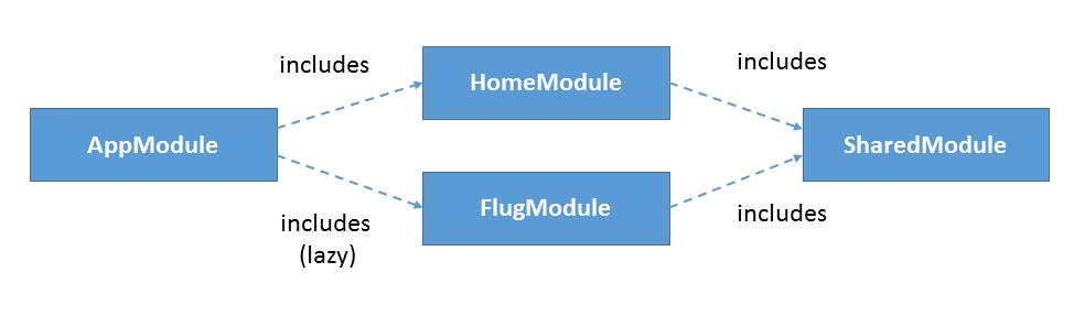 Modulstruktur des Beispiels